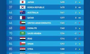 ФИФА рейтинги: Ўзбекистон МТЖ Осиёда кучли ўнликдан чиқиб кетди (Фото)