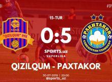Суперлига: «Пахтакор» одержал сокрушительную победу над «Кызылкумом»