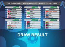 Женский футбол. Результаты жеребьевки отборочного раунда ЧА U-19