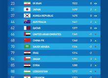 Рейтинг ФИФА: Узбекистан потерял 4 позиции