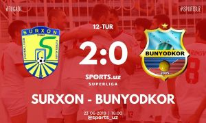 Суперлига: «Сурхан» одержал уверенную победу над «Бунёдкором»