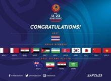 U-23 Осиё чемпионатининг барча иштирокчилари аниқланди