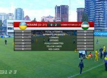 Голы в исполнении наши игроков в ворота Украины (Видео)