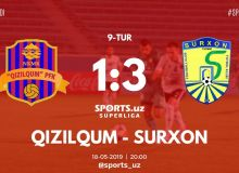 FC Surkhon beat FC Kizilkum with a 3-1 victory in Navoi