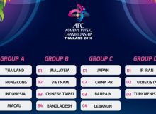 Uzbekistan to face Iran and Turkmenistan in 2018 AFC Women's Futsal Championship group stage