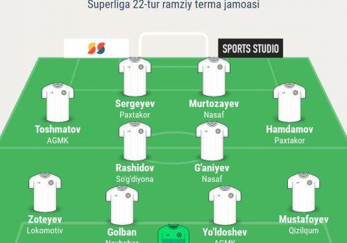 Символическая сборная 22-тура Суперлиги по версии SPORTS.uz (Фото)