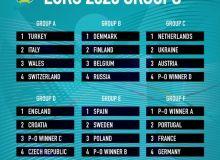 Евро-2020 гуруҳ босқичига қуръа ташланди. Португалия, Франция ва Германия бир гуруҳда (Фото)