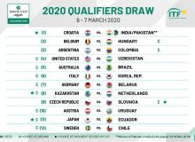 Uzbekistan to face the United States in qualifiers for the 2020 Davis Cup Finals