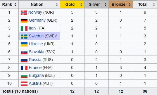 medal IBU