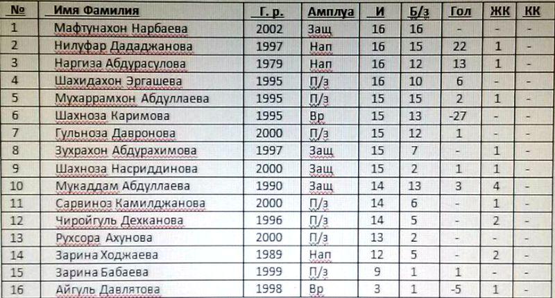 20-Нав-стат