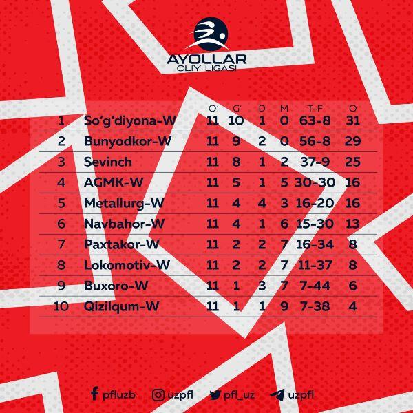 ЖЕН-21-11тур-ТАБЛ