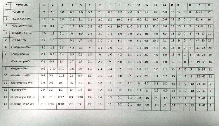таблица всех результатов...